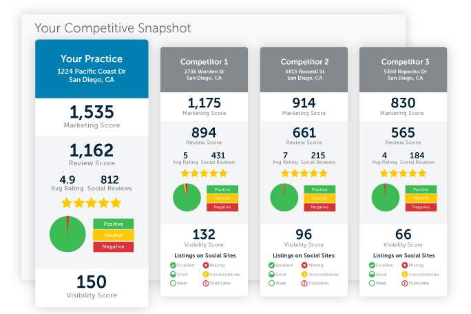 CompareYourReviewsAgainstCompetitors_654x456